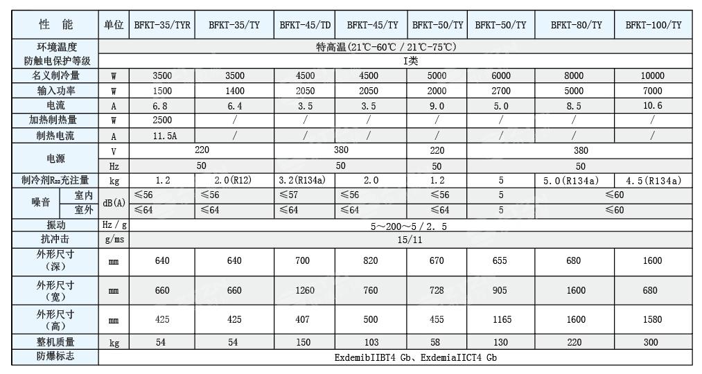 防爆高温空调技术性能参数表