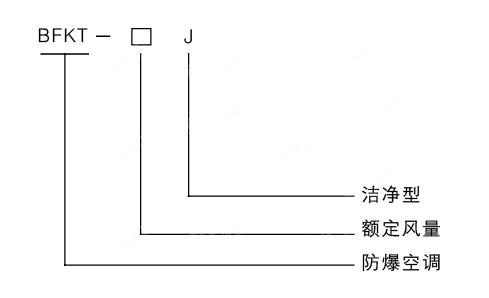 防爆洁净空调机型号编制说明