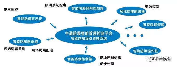 南阳中通防爆中通防爆智能管理控制平台智能防爆设备管理系统